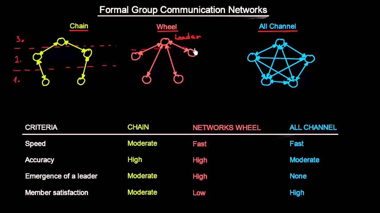 formal and informal groups examples