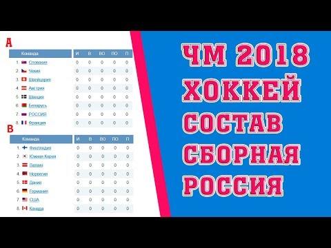 Состав сборной России по хоккею на чемпионат мира 2018.