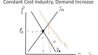creating long run supply curve in perfectly competitive constant cost industry