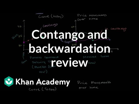 Contango and backwardation review | Finance & Capital Markets | Khan Academy