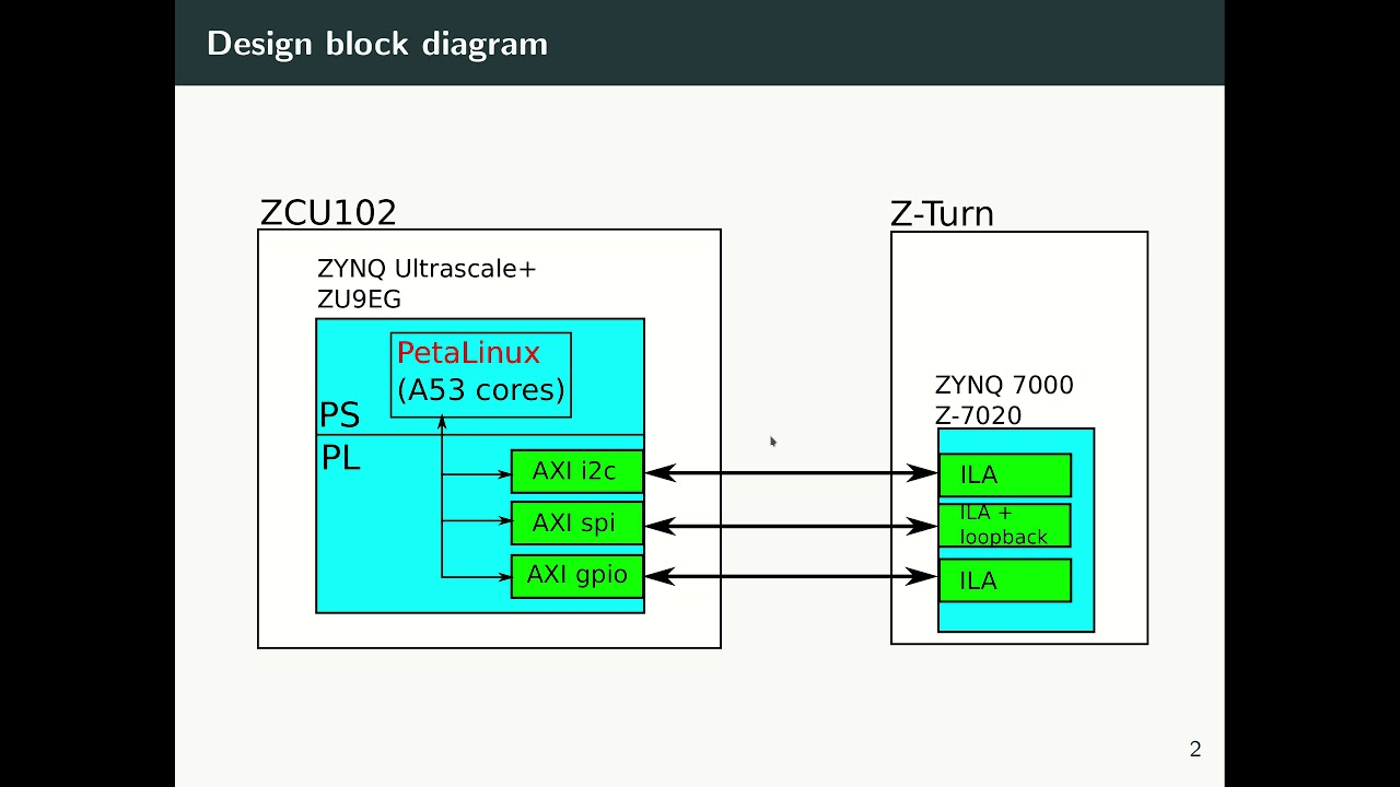 ZYNQ Ultrascale+ and PetaLinux - part 4 - SPI, I2C and GPIO