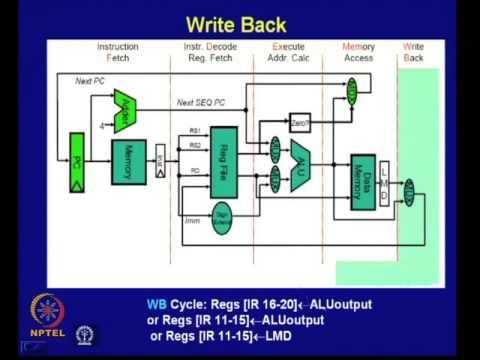 Mod-06 Lec-07 Instruction Pipelining