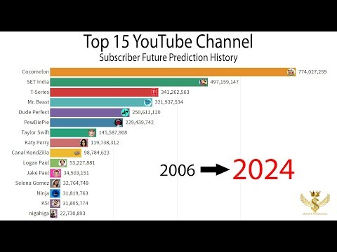 Top 15 YouTube Channel Subscriber Future Prediction History 2006-2024