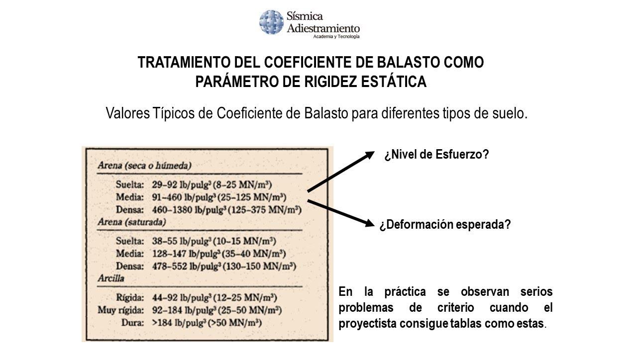Tratamiento Del Coeficiente De Balasto Como Parámetro De Rigidez Estática