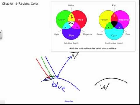 Additive and Subtractive Color with Ray Diagrams, Chapter