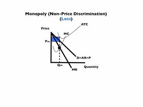 Monopoly, Oligopoly, and Monopolistic Competition