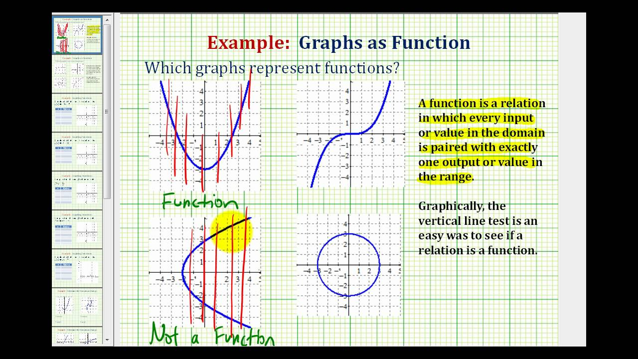 Ex 1: Use The Vertical Line Test To Determine If A Graph Represents A  Function