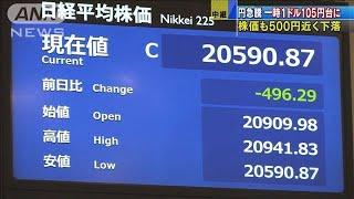 円急騰!一時1ドル105円台に 株価も500円近く下落(19/08/05)