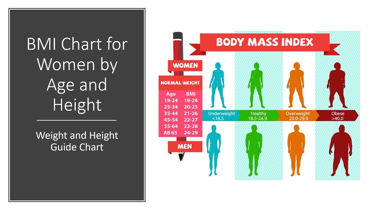 BMI Chart for Women by Age and Height   Weight and Height Guide ...