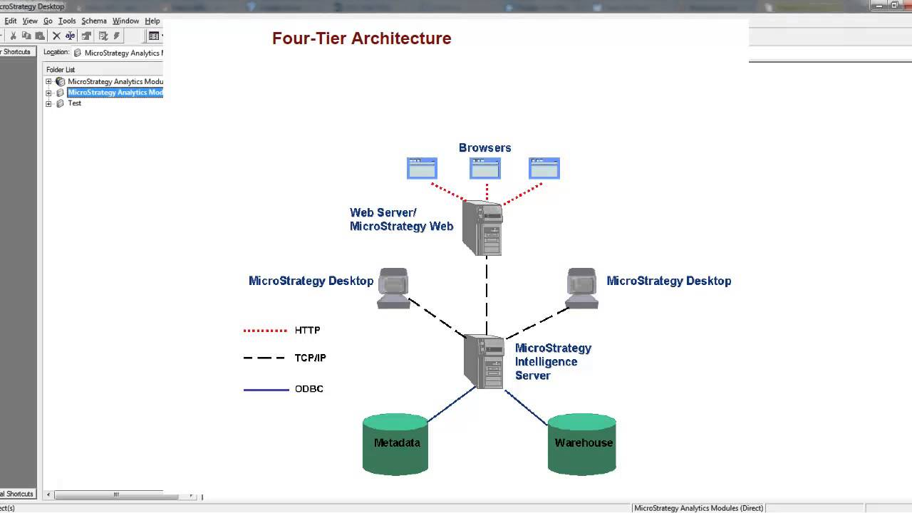 Microstrategy Business Intelligence Architecture And