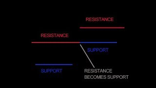 Support & Resistance - A Primary Trading Concept for Forex and Bitcoin
