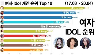 여자 아이돌 순위 변화 Top 10 (블랙핑크, 트와이스, 레드벨벳, 그래프로 보는 2017년 8월 ~ 20…