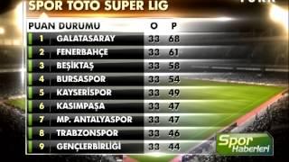 Spor Toto Süper Lig Puan Durumu - Maç Sonuçları ve Lig fikstürü | Galatasaray Fenerbahçe Beşiktaş İşte alınan sonuçlar ve oluşan puan durumu.