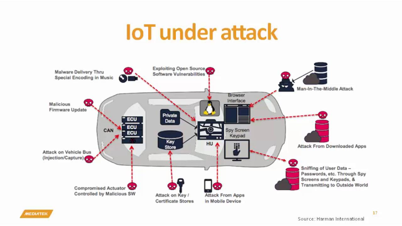 Puf Iot Security : Mediatek labs webinar iot security the challenges and