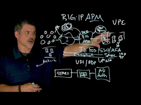 What is BIG-IP
