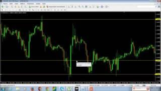 Forex: Suporte e Resistência | Escola Trading