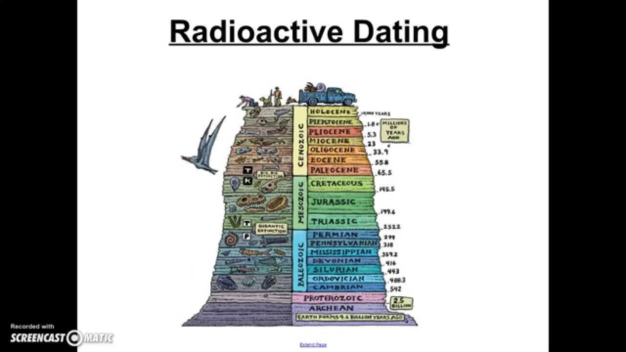 radiometric dating and absolute dating Absolute time radiometric dating: the source of the dates on the geologic time scale radiometric dating actually a simple technique only two measurements are needed.
