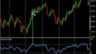 Forex Trading - How to Use the RSI Indicator