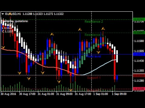 Renko chart forex strategies