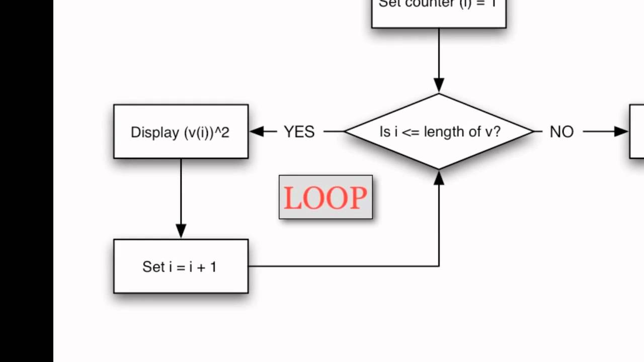 99+ How To Picture For Loop In Block Representation Of