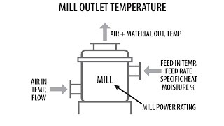 Mill Outlet Temperature Calculator