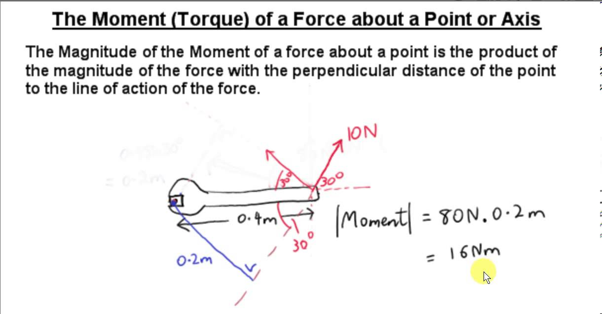 The Moment (Torque) of a Force about an axis