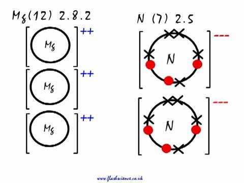 Ionic Bonding Example - YouTube