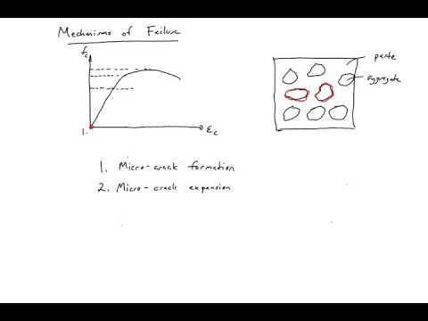 3 - Mechanisms of Failure for Concrete in Compression
