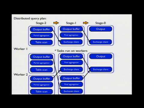 【HadoopCon 2014】Speed up Interactive Analytic Queries over Existing Big Data on Hadoop with Presto
