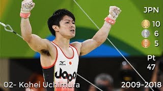 Most Successful Male Gymnasts of All Time - World Championships