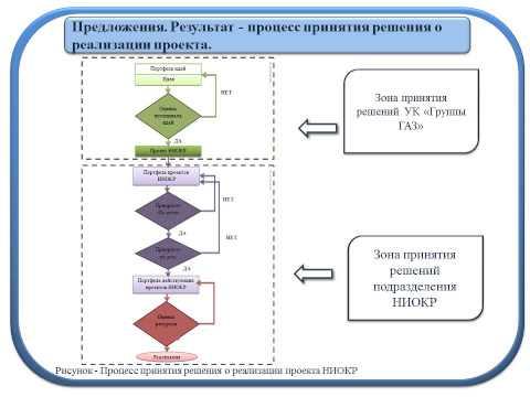 Андрей Коптелов Совершенствование бизнес-процессов