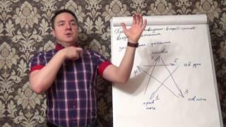 Евгений Грин - Развитие ясновидение: Как предсказывать будущее!
