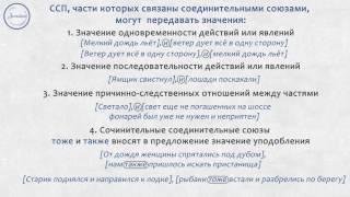 Русский язык 9 класс. ССП с соединительными союзами