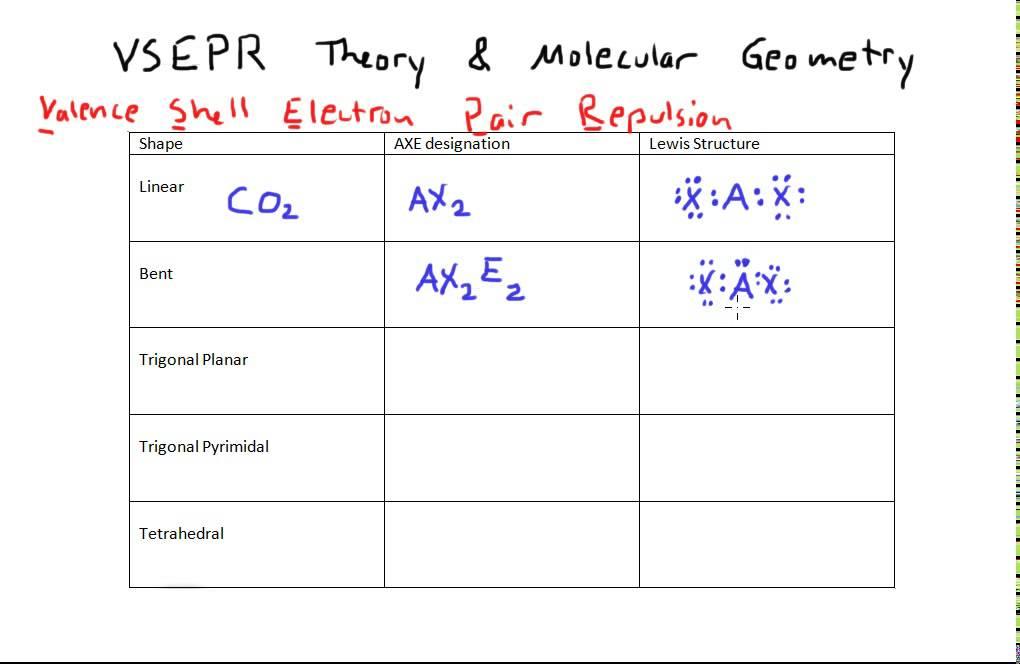 vsepr axe chart - Hizlirapidlaunch - Molecular Geometry Chart