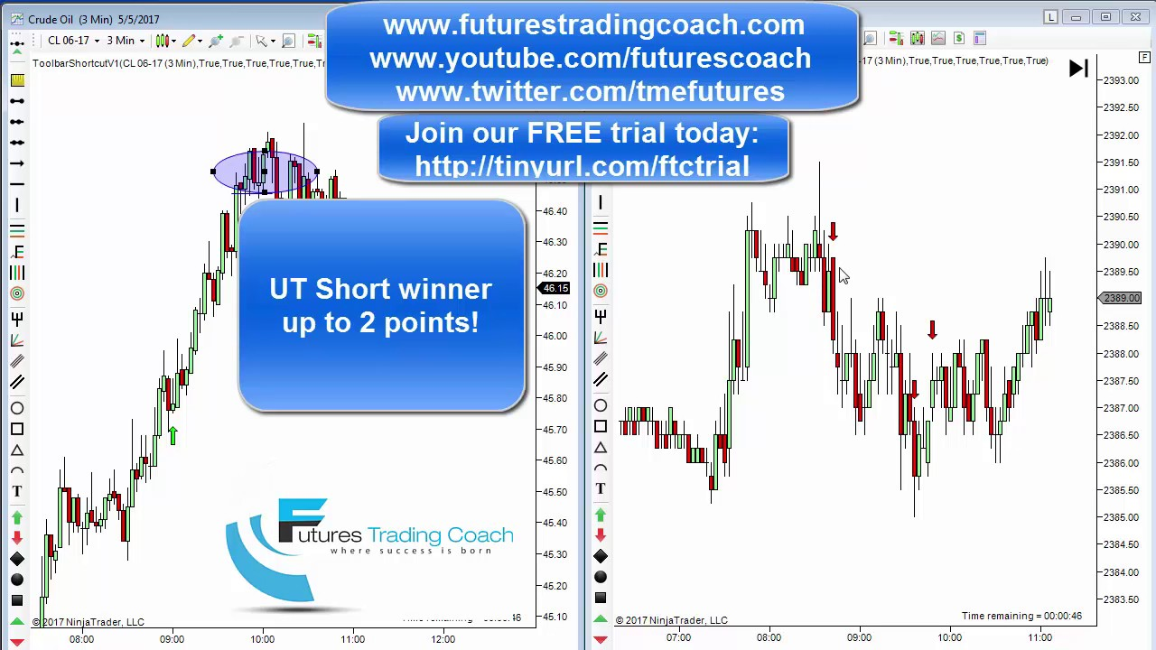 050517 daily market review es cl gc live futures for Live trading room reviews