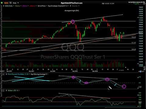 Stock Market Analysis 4-10-18