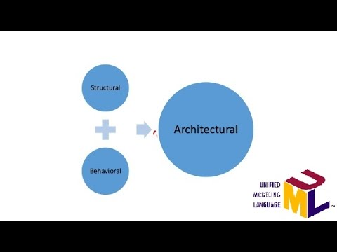 Standard Diagrams Of UML (Unified Modeling Language) - YouTube