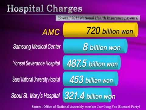 AMC #1 in total hospital charges, total cases, total patients