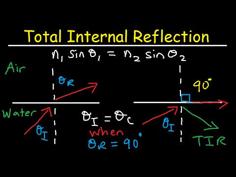 Total Internal Reflection of Light and Critical Angle of Refraction