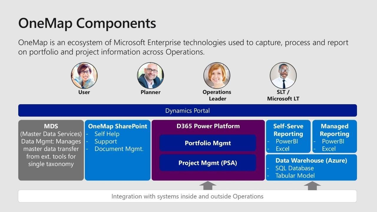 Microsoft Dynamics 365 for Project Service Automation: How Microsoft is  digitally - THR2067