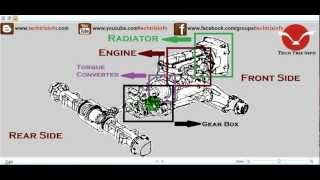 Powertrain Of Automobile Explained. ✔