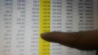 किसी शेयर में हो रहे नुकसान की भरपाई कैसे करें। How to recover  loss in stocks