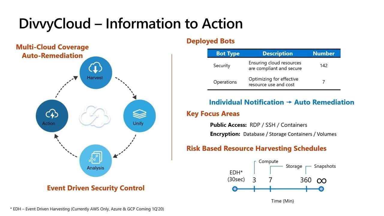 Cloud Security Defense In Depth Thr3167 Youtube