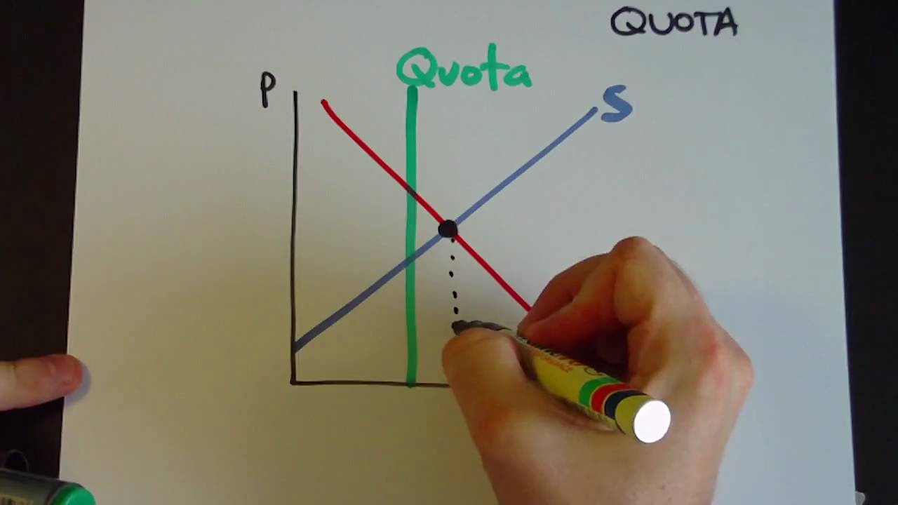 Quotas and surplus  YouTube
