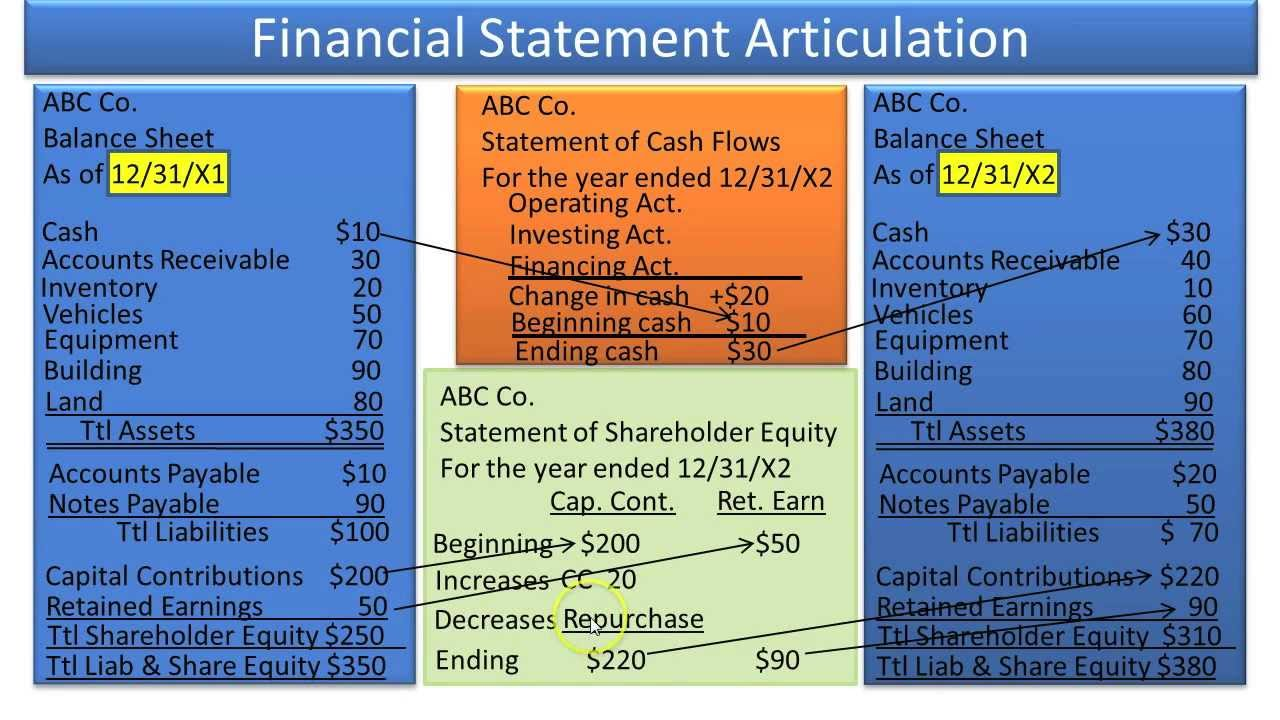 how to do a financial statement