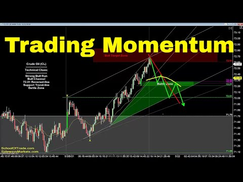 Momentum Channel & Range Strategy | Crude Oil, Emini, Nasdaq, Gold & Euro