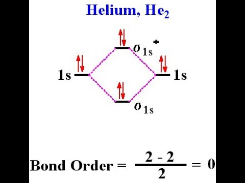 Molecular Orbital Structure Of He2 Chemistry Guider Swap Youtube