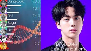 BTS (방탄소년단) - DNA Line Distribution (+Color Coded Lyrics)
