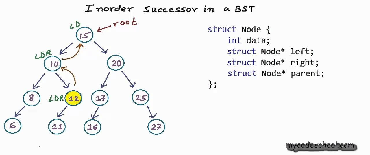 arti binary search tree
