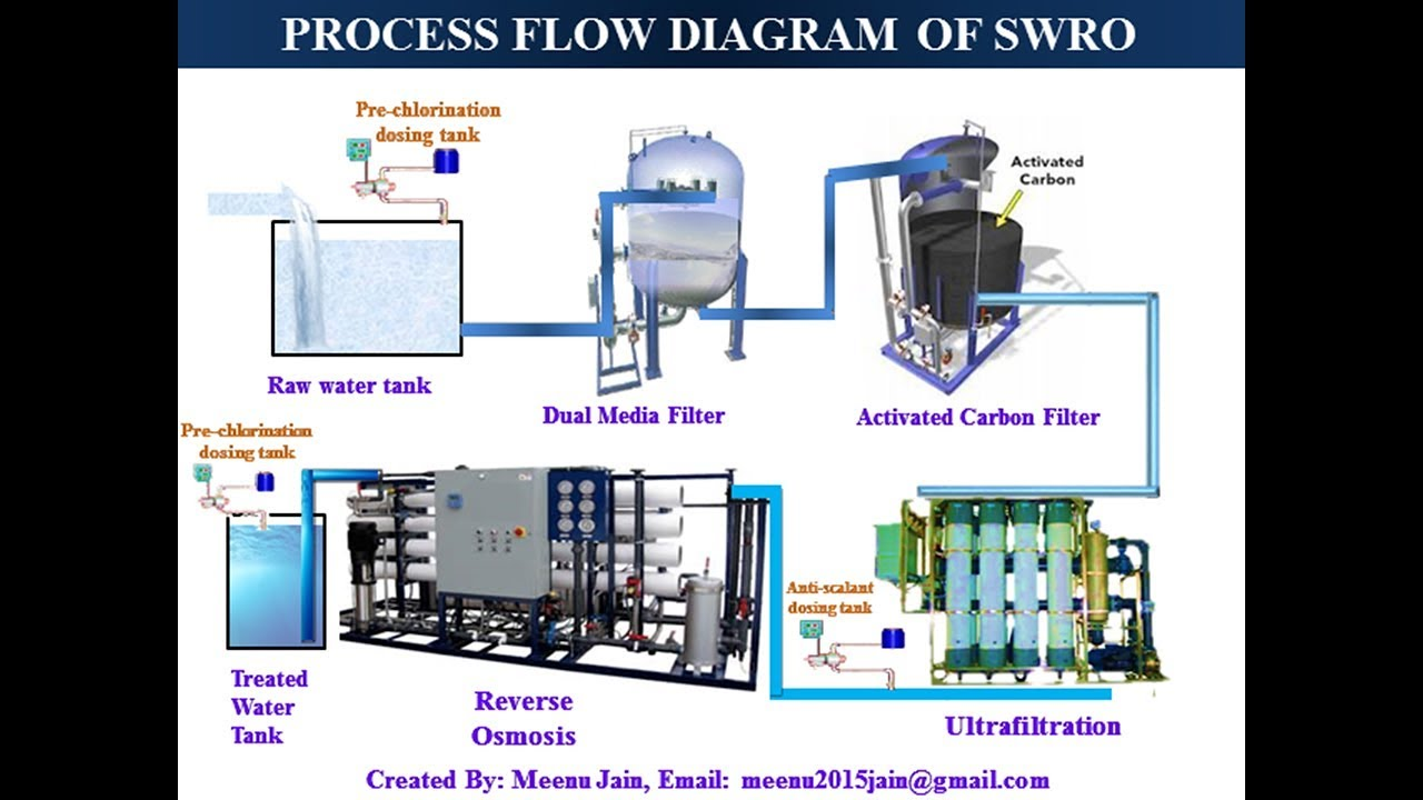 Sea Water Reverse Osmosis  Swro
